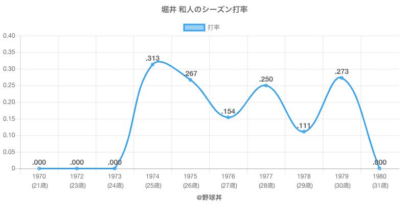 堀井 和人のシーズン打率