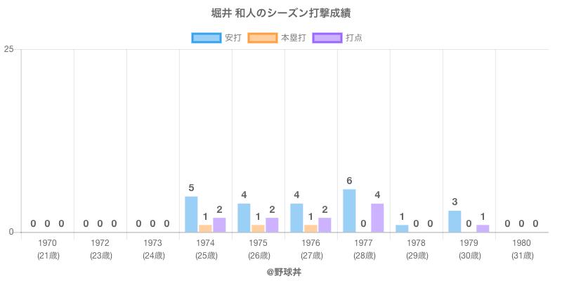 #堀井 和人のシーズン打撃成績