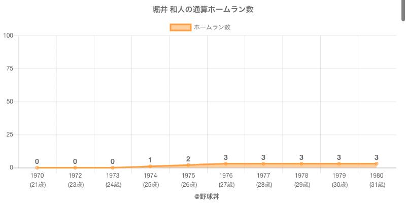 #堀井 和人の通算ホームラン数