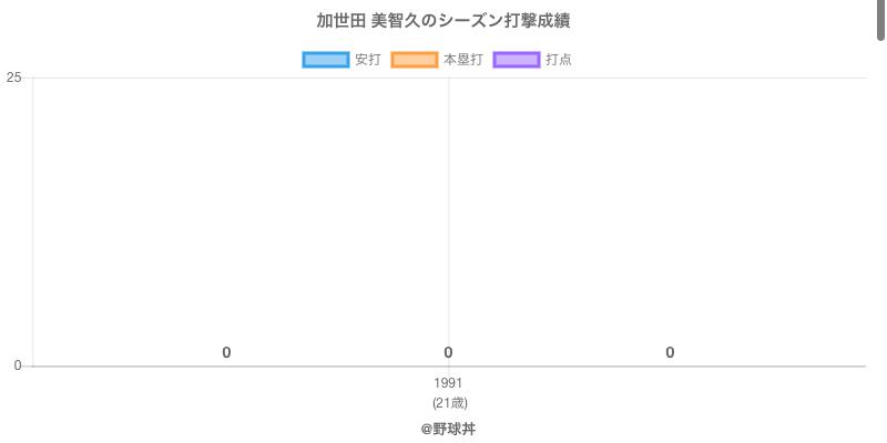 #加世田 美智久のシーズン打撃成績