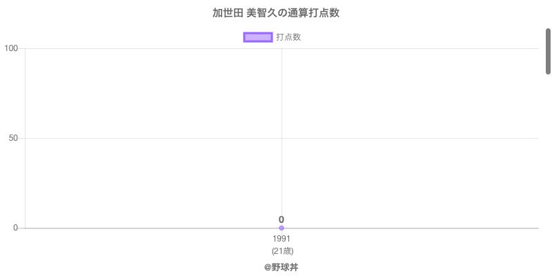 #加世田 美智久の通算打点数