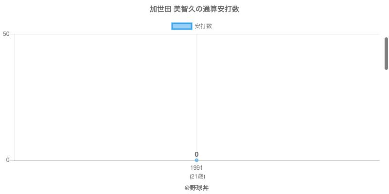 #加世田 美智久の通算安打数