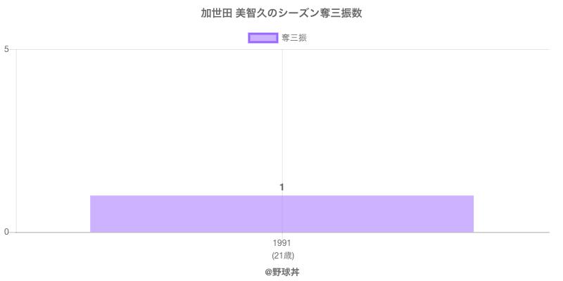 #加世田 美智久のシーズン奪三振数