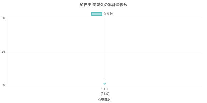 #加世田 美智久の累計登板数