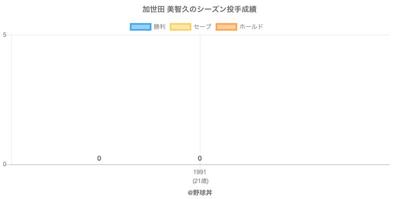 #加世田 美智久のシーズン投手成績