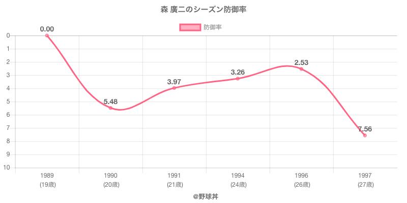 森 廣二のシーズン防御率