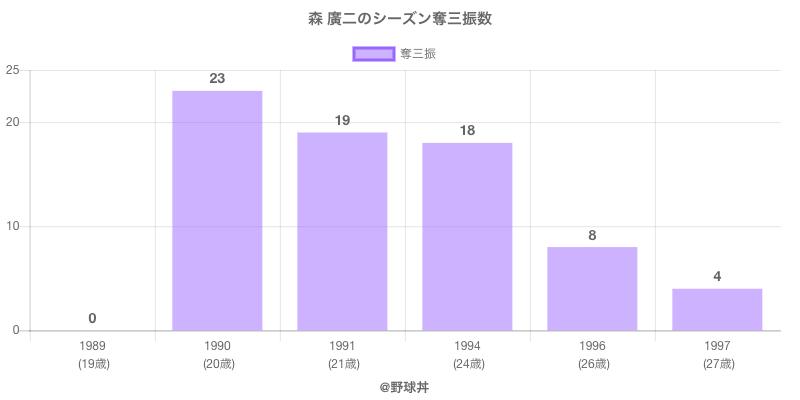 #森 廣二のシーズン奪三振数