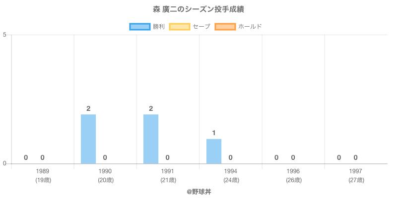 #森 廣二のシーズン投手成績