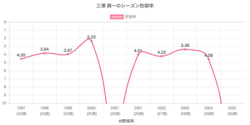 三澤 興一のシーズン防御率