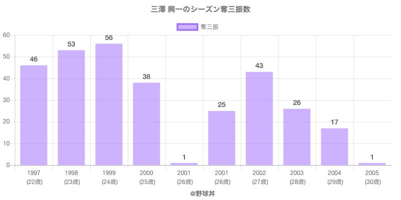 #三澤 興一のシーズン奪三振数