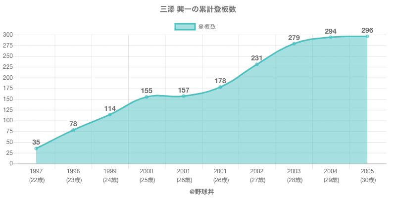 #三澤 興一の累計登板数