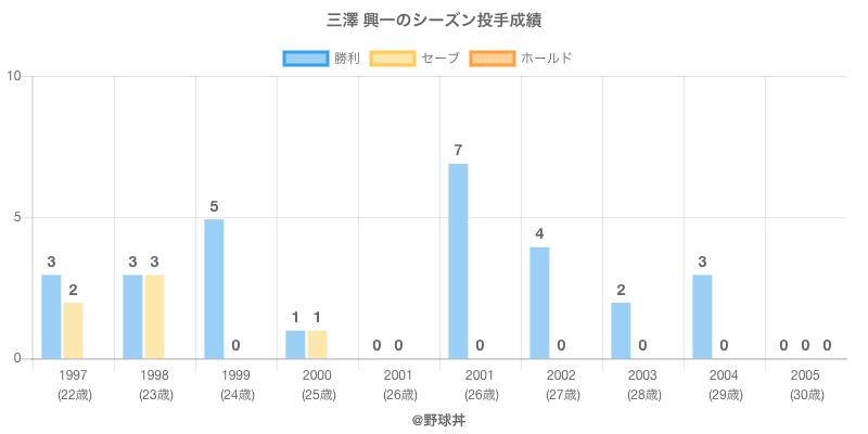 #三澤 興一のシーズン投手成績