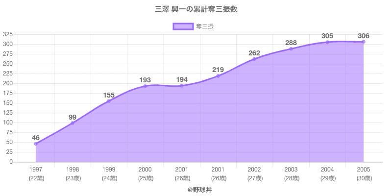 #三澤 興一の累計奪三振数