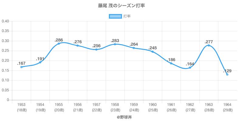 藤尾 茂のシーズン打率