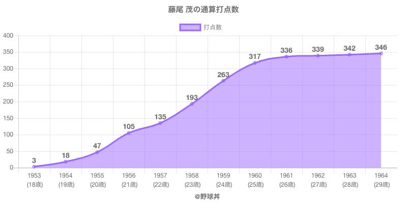 #藤尾 茂の通算打点数