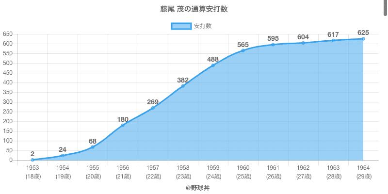 #藤尾 茂の通算安打数