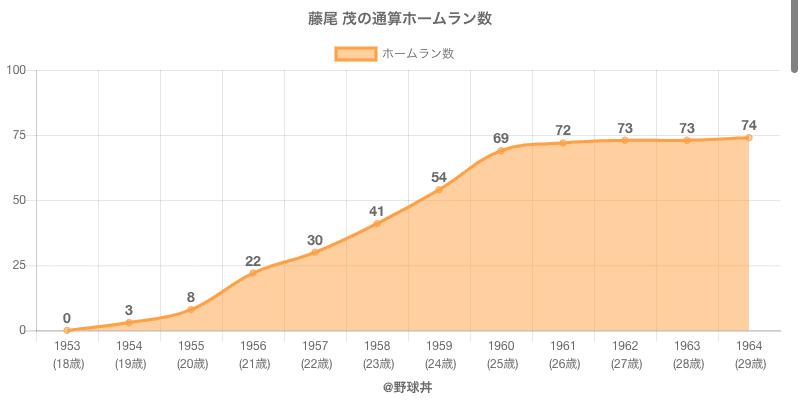 #藤尾 茂の通算ホームラン数