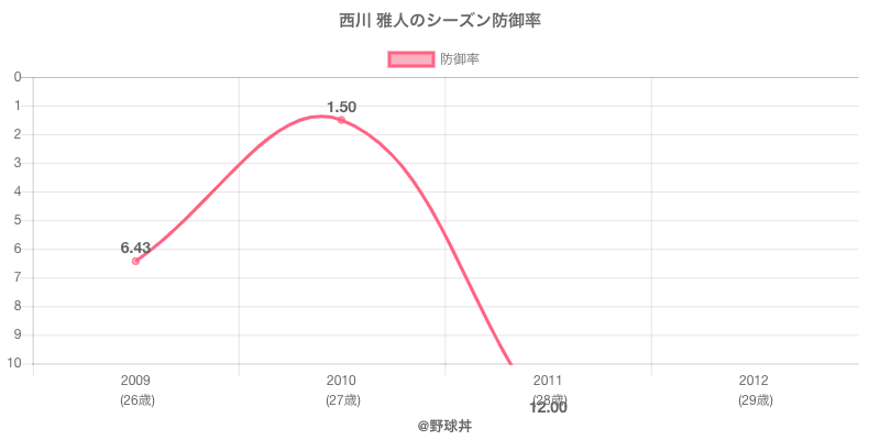 西川 雅人のシーズン防御率