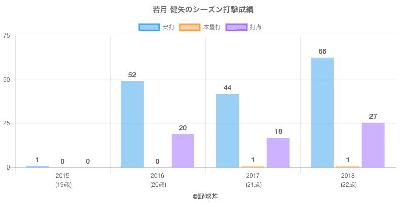 #若月 健矢のシーズン打撃成績