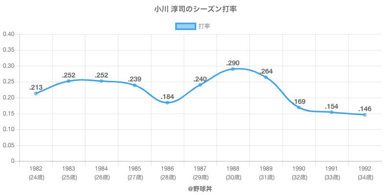 小川 淳司のシーズン打率