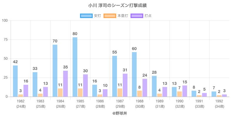 #小川 淳司のシーズン打撃成績