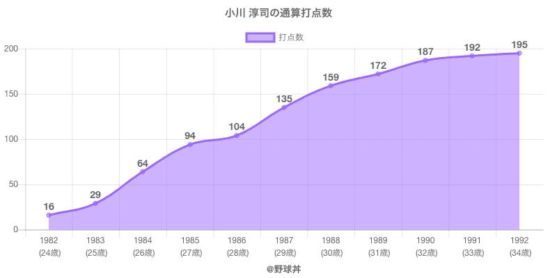 #小川 淳司の通算打点数