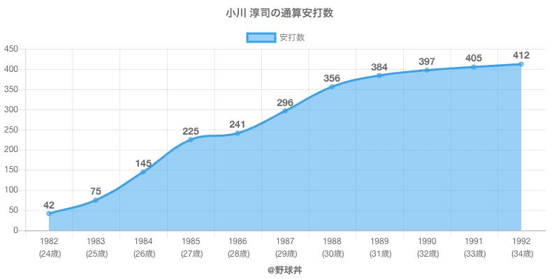 #小川 淳司の通算安打数