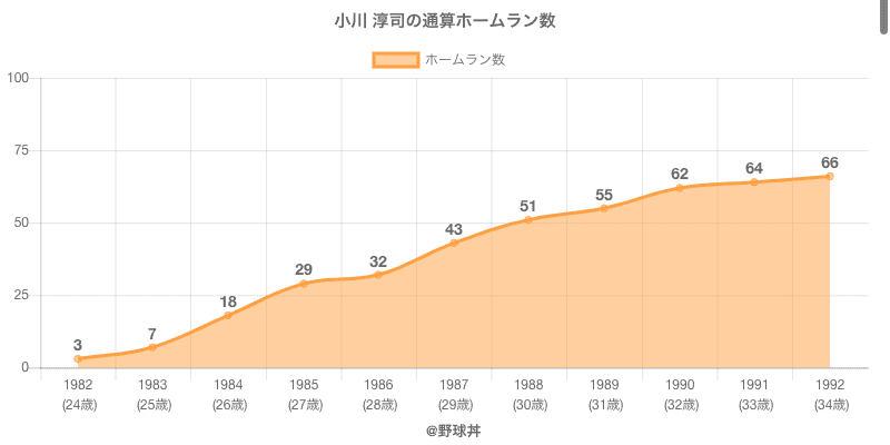 #小川 淳司の通算ホームラン数