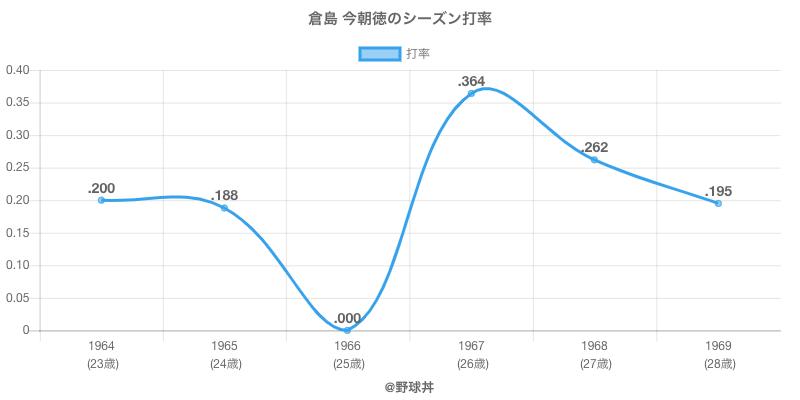 倉島 今朝徳のシーズン打率