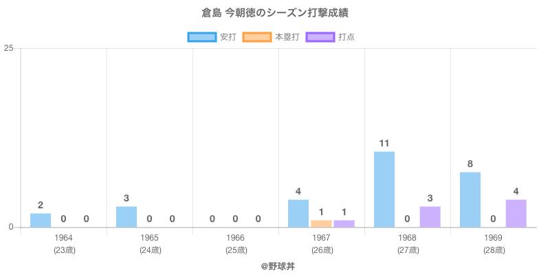 #倉島 今朝徳のシーズン打撃成績