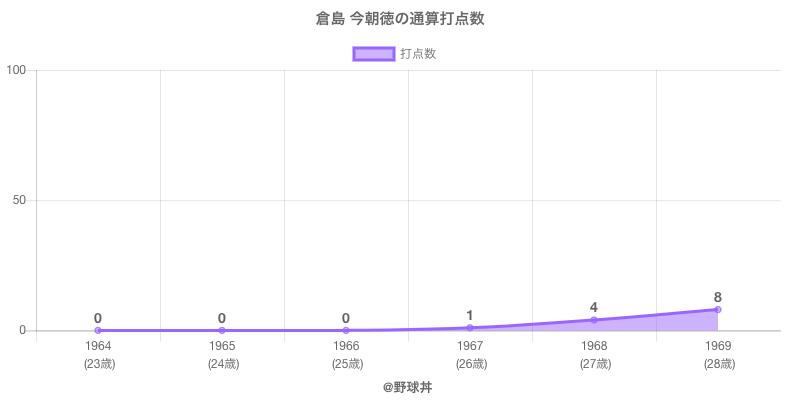 #倉島 今朝徳の通算打点数
