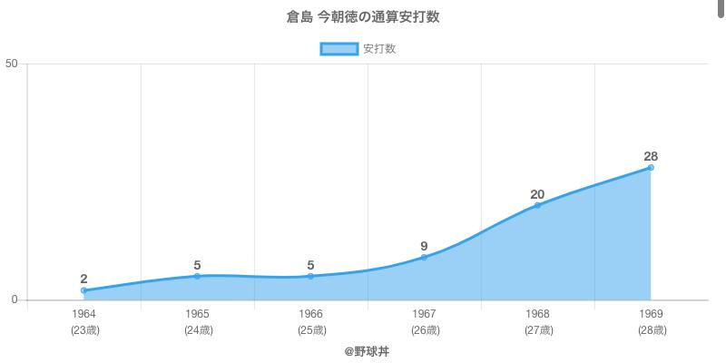 #倉島 今朝徳の通算安打数