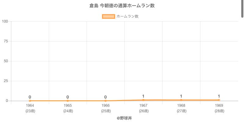 #倉島 今朝徳の通算ホームラン数