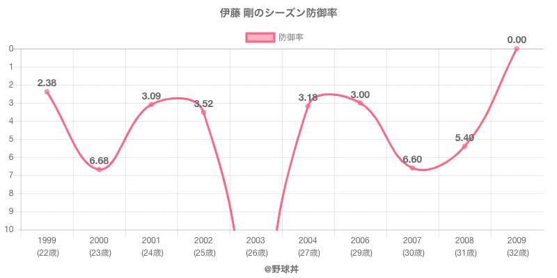 伊藤 剛のシーズン防御率