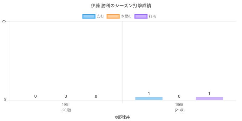 #伊藤 勝利のシーズン打撃成績