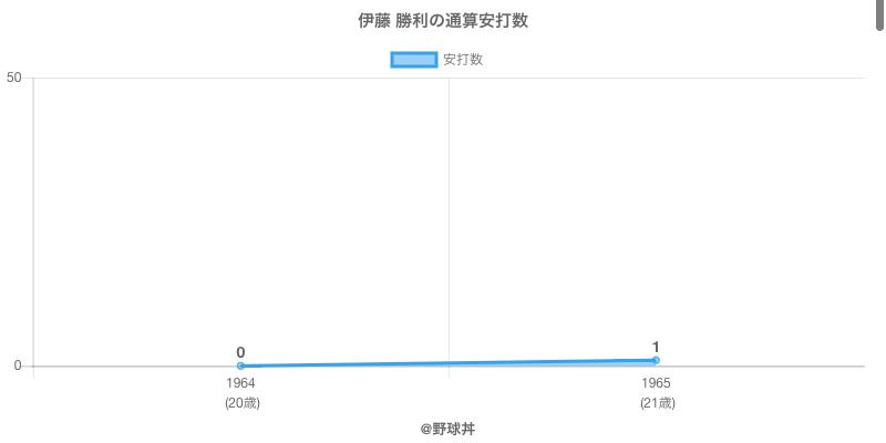 #伊藤 勝利の通算安打数