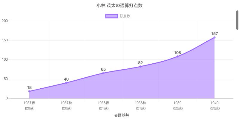 #小林 茂太の通算打点数