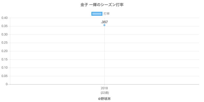 金子 一輝のシーズン打率