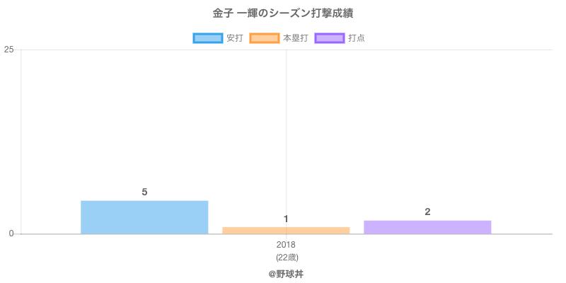 #金子 一輝のシーズン打撃成績