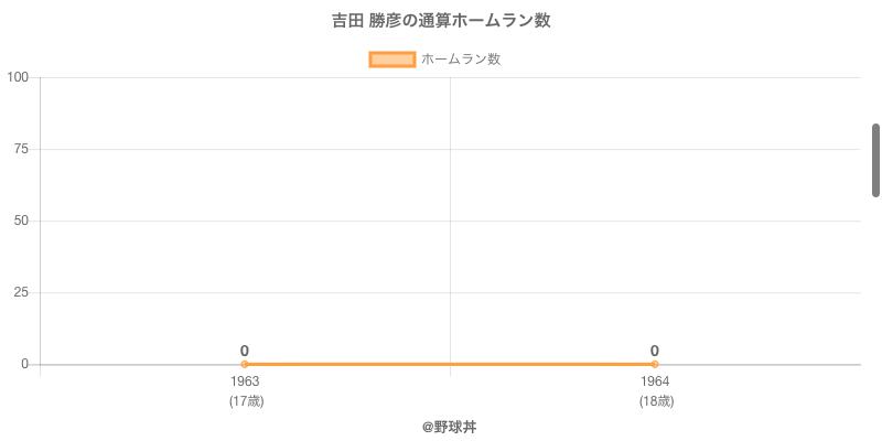 #吉田 勝彦の通算ホームラン数