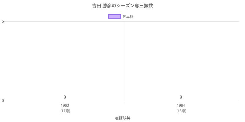 #吉田 勝彦のシーズン奪三振数