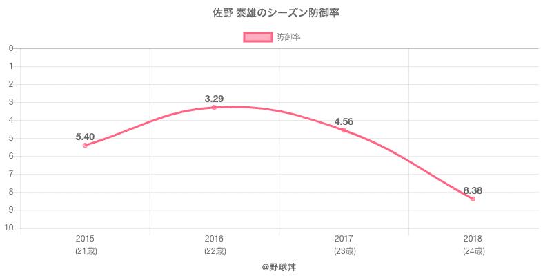 佐野 泰雄のシーズン防御率