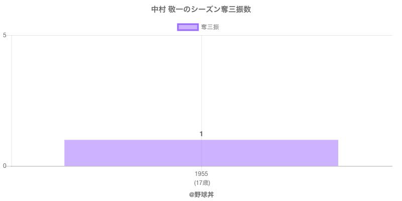 #中村 敬一のシーズン奪三振数