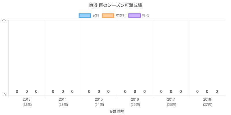 #東浜 巨のシーズン打撃成績