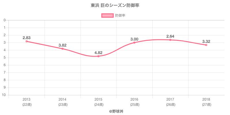 東浜 巨のシーズン防御率