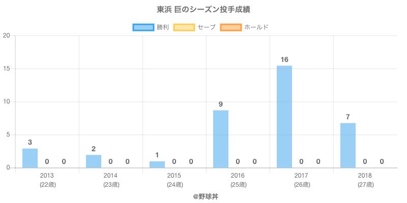 #東浜 巨のシーズン投手成績
