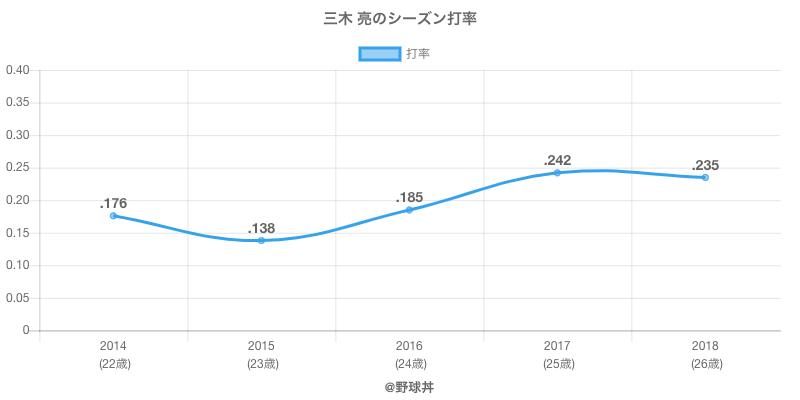 三木 亮のシーズン打率