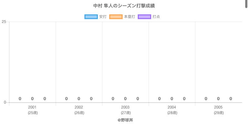 #中村 隼人のシーズン打撃成績