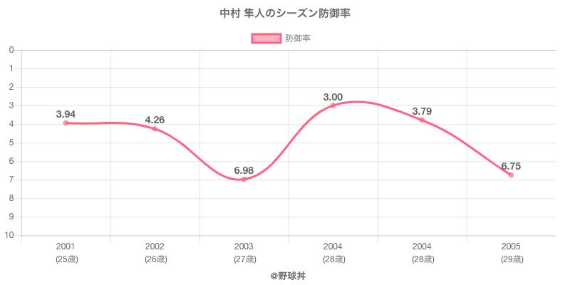 中村 隼人のシーズン防御率