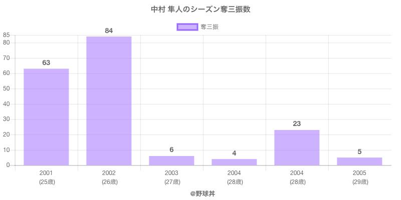 #中村 隼人のシーズン奪三振数